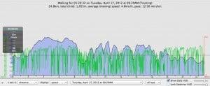 Elevation profile Hartland Quay to Bude