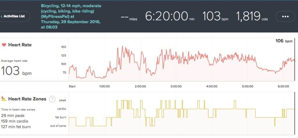 Fitbit Blaze Heart Rate data